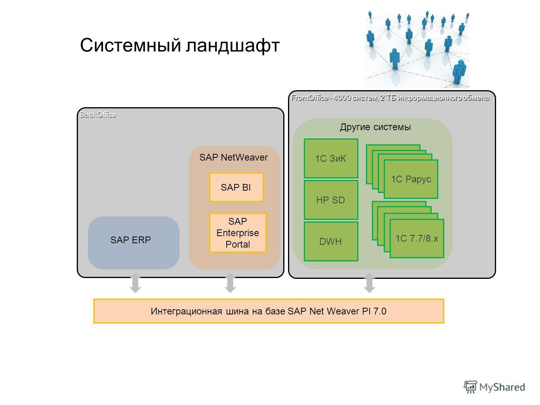 FrontOffice - 4000 систем, 2 ТБ информационного обмена BackOffice Системный ландшафт Интеграционная шина на базе SAP Net Weaver PI 7.0 SAP BI 1C 1C 7.7/8.x 1C 1C РарусDWHHP SD SAP Enterprise Portal SAP ERP SAP NetWeaver Другие системы 1С ЗиК