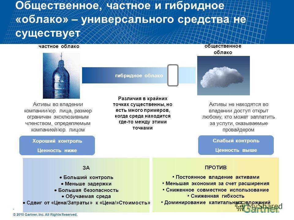 . © 2010 Gartner, Inc. All Rights Reserved. Общественное, частное и гибридное «облако» – универсального средства не существует гибридное облако частное облако общественное облако Активы во владении компании/юр. лица, размер ограничен эксклюзивным чле