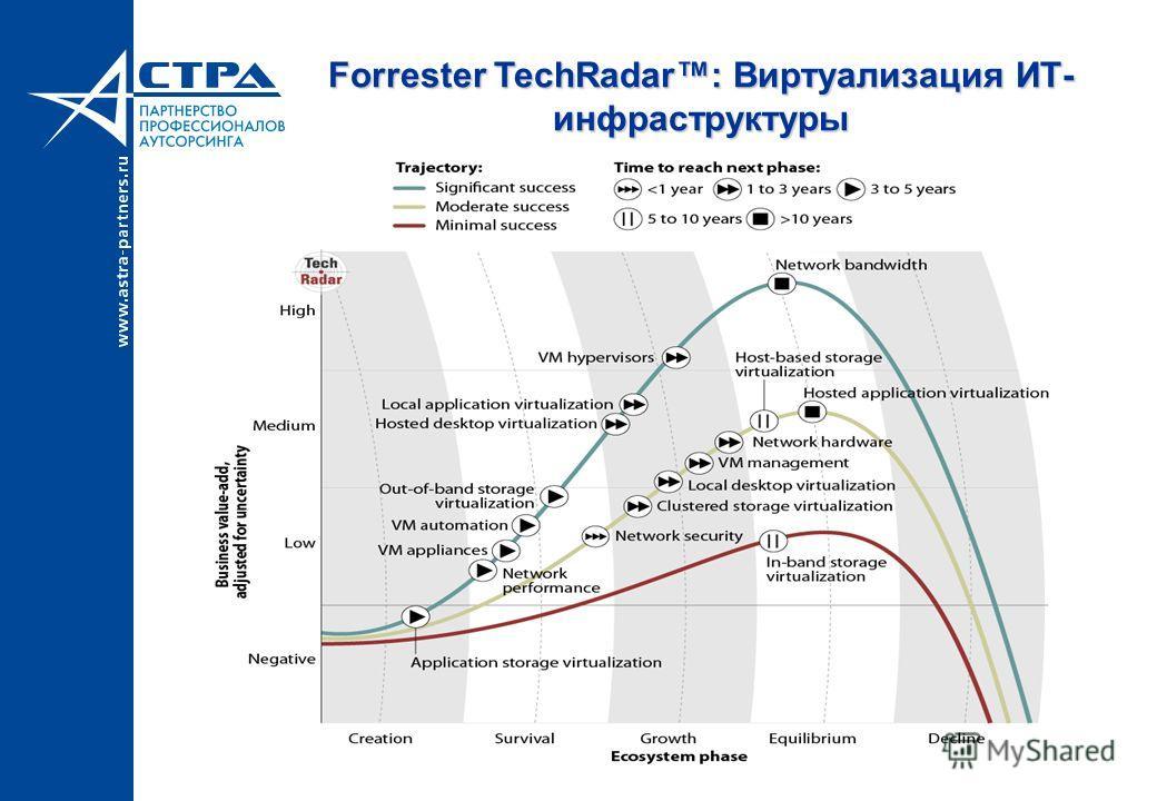 Forrester TechRadar: Виртуализация ИТ- инфраструктуры