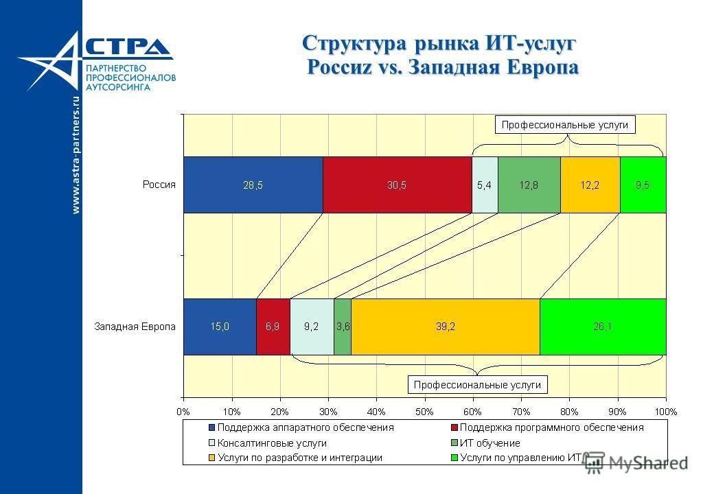Структура рынка ИТ-услуг Россиz vs. Западная Европа