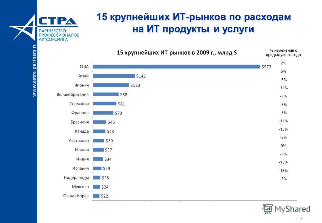 3 15 крупнейших ИТ-рынков по расходам на ИТ продукты и услуги % изменения с предыдущего года 2% 5% -6% -11% -7% -8% -11% -15% -9% 0% -7% -10% -13% -7%