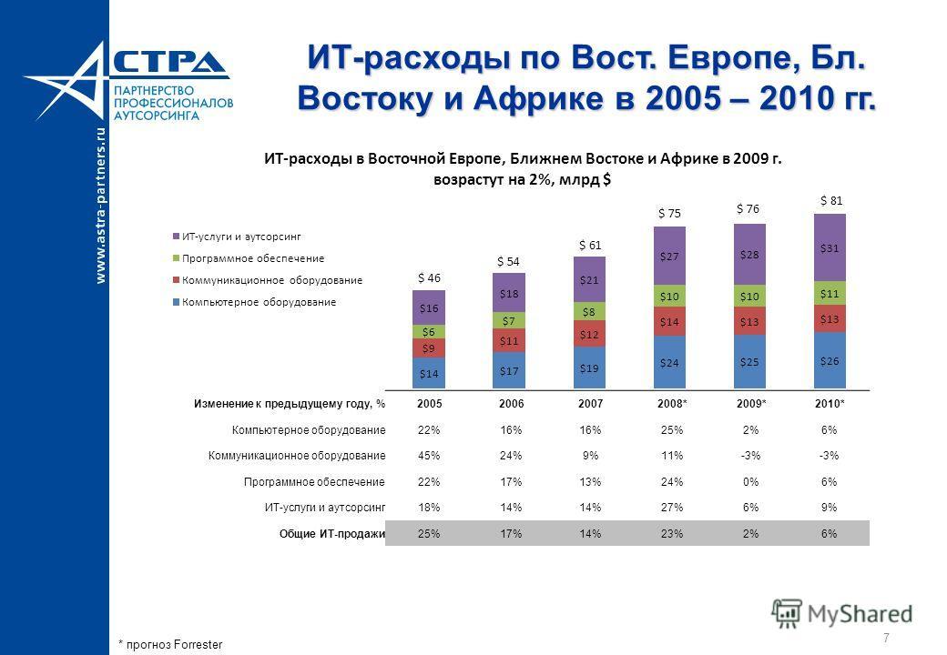 7 ИТ-расходы по Вост. Европе, Бл. Востоку и Африке в 2005 – 2010 гг. * прогноз Forrester Изменение к предыдущему году, %2005200620072008*2009*2010* Компьютерное оборудование22%16% 25%2%6% Коммуникационное оборудование45%24%9%11%-3% Программное обеспе