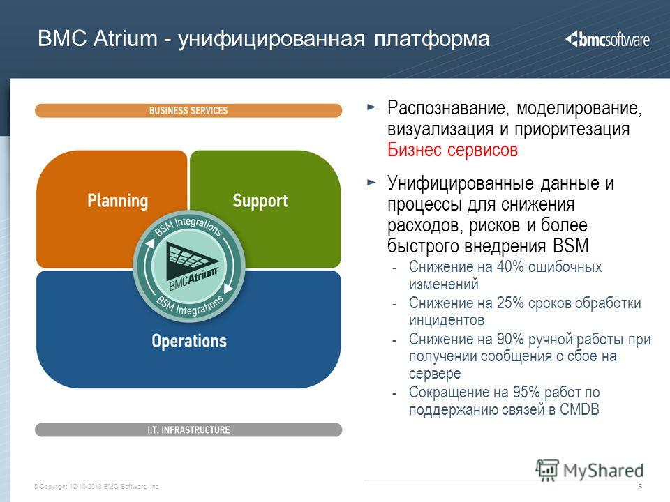 © Copyright 12/10/2013 BMC Software, Inc 5 BMC Atrium - унифицированная платформа Financial Management Project and Portfolio Management Human Capital Management Governance and Compliance Service Desk Service Request Management Identity Management Pre