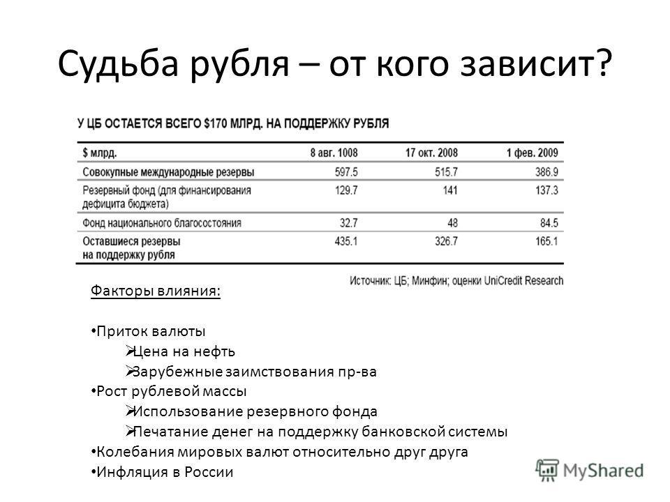 Судьба рубля – от кого зависит? Факторы влияния: Приток валюты Цена на нефть Зарубежные заимствования пр-ва Рост рублевой массы Использование резервного фонда Печатание денег на поддержку банковской системы Колебания мировых валют относительно друг д
