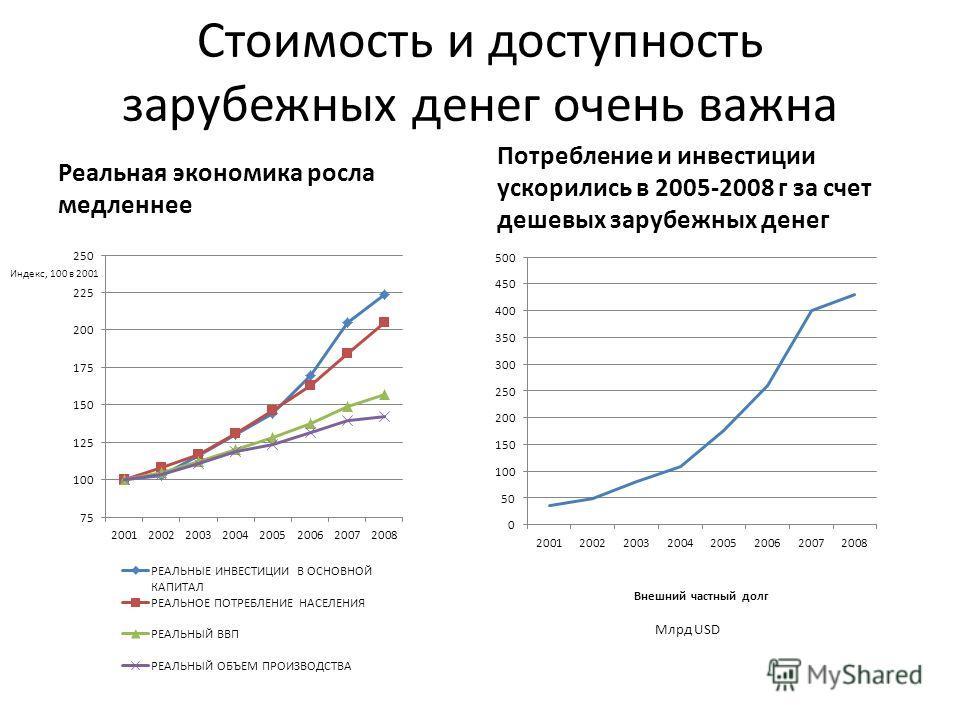 Стоимость и доступность зарубежных денег очень важна Реальная экономика росла медленнее Потребление и инвестиции ускорились в 2005-2008 г за счет дешевых зарубежных денег Индекс, 100 в 2001