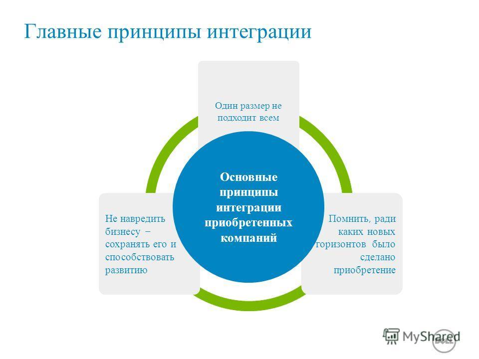 Главные принципы интеграции Один размер не подходит всем Помнить, ради каких новых горизонтов было сделано приобретение Не навредить бизнесу – сохранять его и способствовать развитию Основные принципы интеграции приобретенных компаний