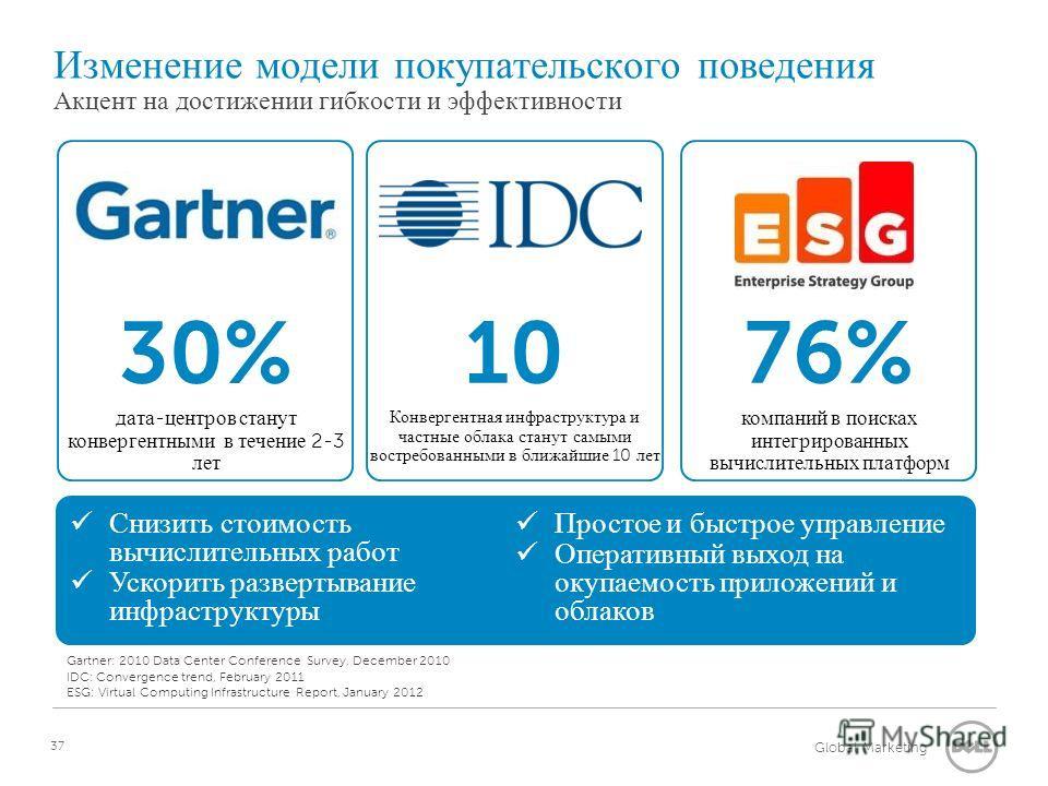 Global Marketing Изменение модели покупательского поведения Акцент на достижении гибкости и эффективности 76% компаний в поисках интегрированных вычислительных платформ 30% дата - центров станут конвергентными в течение 2-3 лет 10 Конвергентная инфра