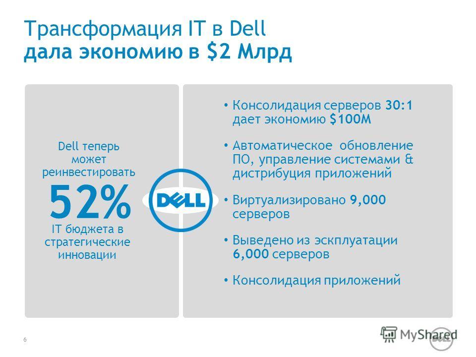 Трансформация IT в Dell дала экономию в $2 Млрд Консолидация серверов 30:1 дает экономию $100M Автоматическое обновление ПО, управление системами & дистрибуция приложений Виртуализировано 9,000 серверов Выведено из эскплуатации 6,000 серверов Консоли