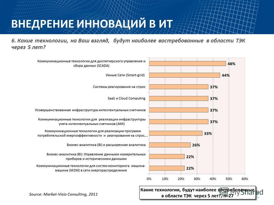 ВНЕДРЕНИЕ ИННОВАЦИЙ В ИТ 4. Укажите, пожалуйста, какой темп роста проектной активности Вы планируете в 2011-2012гг. по сравнению с 2010 годом, в % от объема инвестиций. / Сфера деятельности компании.