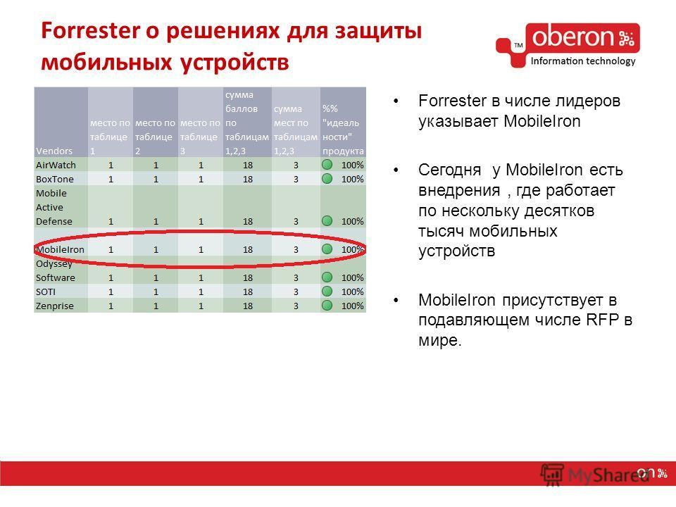 Forrester о решениях для защиты мобильных устройств Forrester в числе лидеров указывает MobileIron Сегодня у MobileIron есть внедрения, где работает по нескольку десятков тысяч мобильных устройств MobileIron присутствует в подавляющем числе RFP в мир
