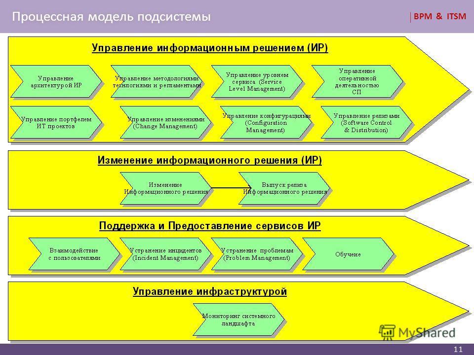 BPM & ITSM Процессная модель подсистемыПроцессная модель подсистемы 11