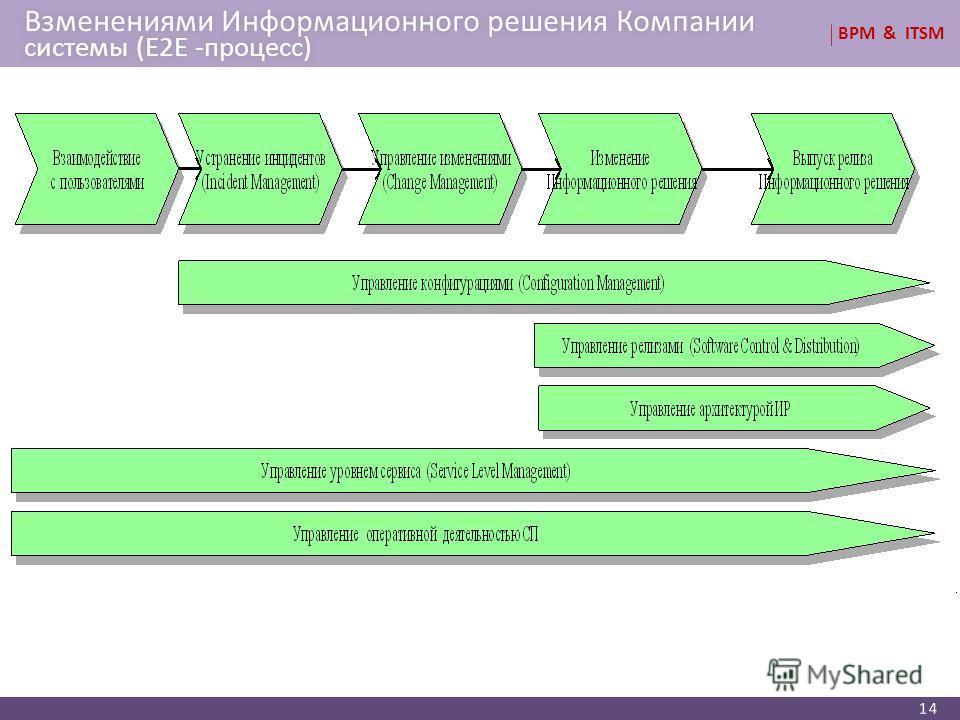 BPM & ITSM Bзменениями Информационного решения Компании системы (E2E -процесс) 14