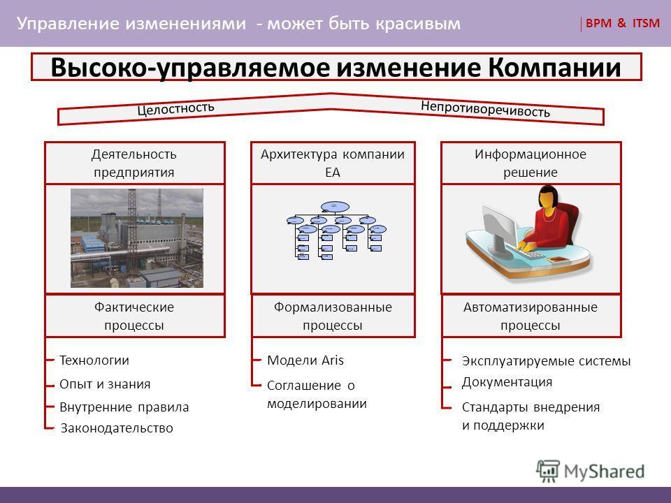 Управление изменениями - может быть красивым Деятельность предприятия Фактические процессы Архитектура компании ЕА Формализованные процессы Информационное решение Автоматизированные процессы Модели Aris Соглашение о моделировании Технологии Опыт и зн