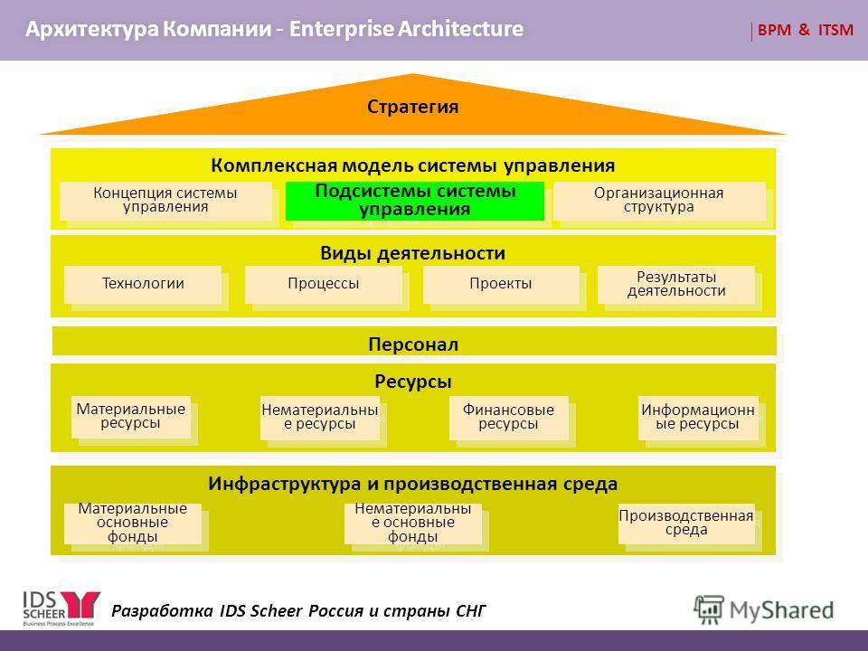 BPM & ITSM Архитектура Компании - Enterprise ArchitectureАрхитектура Компании - Enterprise Architecture Стратегия Комплексная модель системы управления Виды деятельности Ресурсы Информационн ые ресурсы Материальные ресурсы Инфраструктура и производст