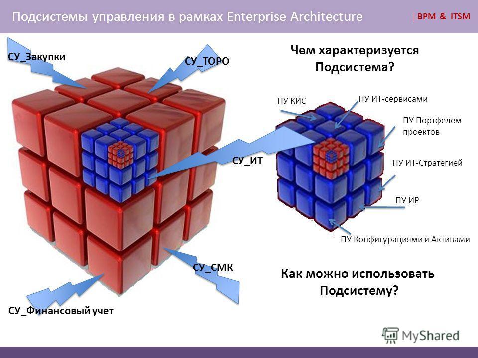 BPM & ITSM Подсистемы управления в рамках Enterprise ArchitectureПодсистемы управления в рамках Enterprise Architecture Как можно использовать Подсистему? Чем характеризуется Подсистема? СУ_Финансовый учет СУ_СМК СУ_Закупки СУ_ТОРО СУ_ИТ ПУ ИТ-сервис