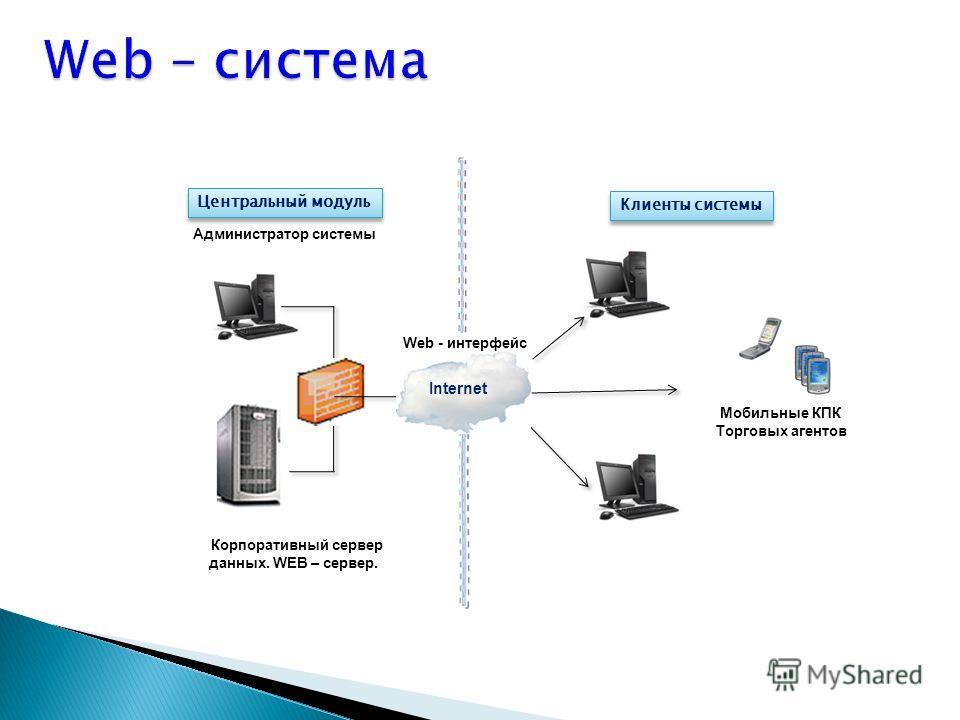 Администратор системы Корпоративный сервер данных. WEB – сервер. Центральный модуль Internet Мобильные КПК Торговых агентов Web - интерфейс Клиенты системы