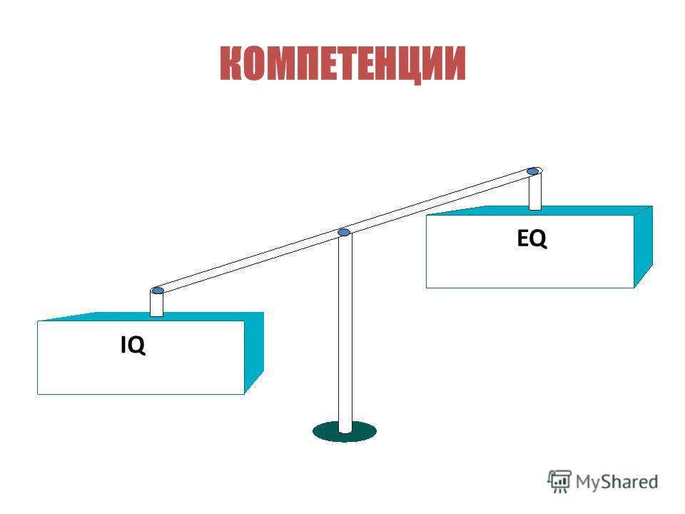 КОМПЕТЕНЦИИ EQ IQ