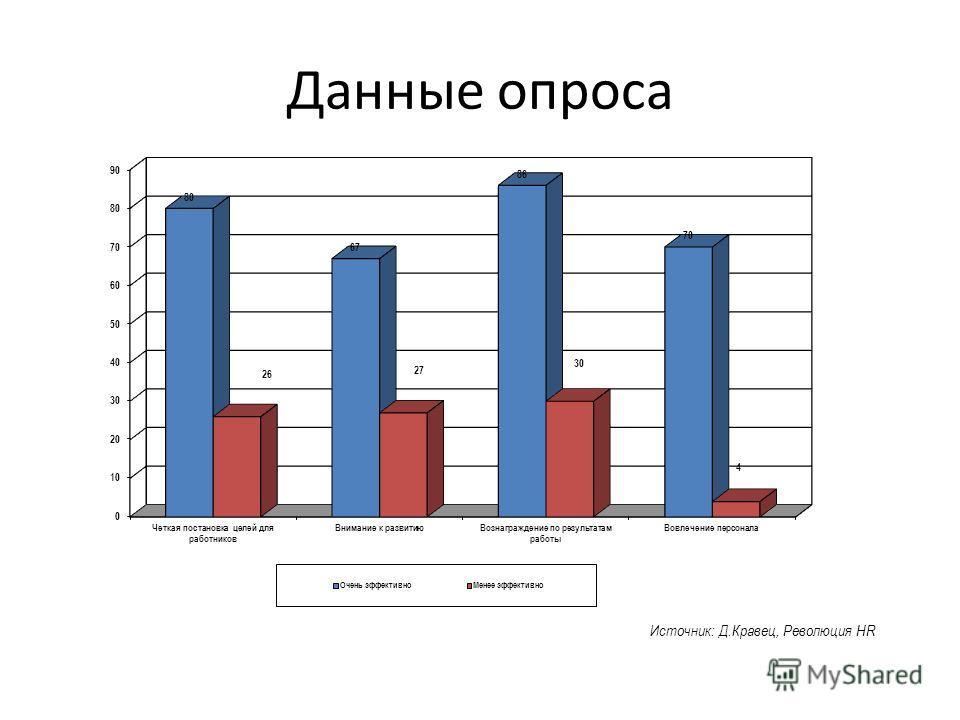 ПЕРЕДОВЫЕ МЕТОДЫ… УЛУЧШЕНИЕ РЕЗУЛЬТАТОВ Источник: Д.Кравец, Революция HR Данные опроса