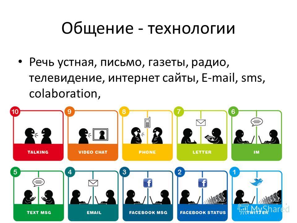 Общение - технологии Речь устная, письмо, газеты, радио, телевидение, интернет сайты, E-mail, sms, colaboration, …