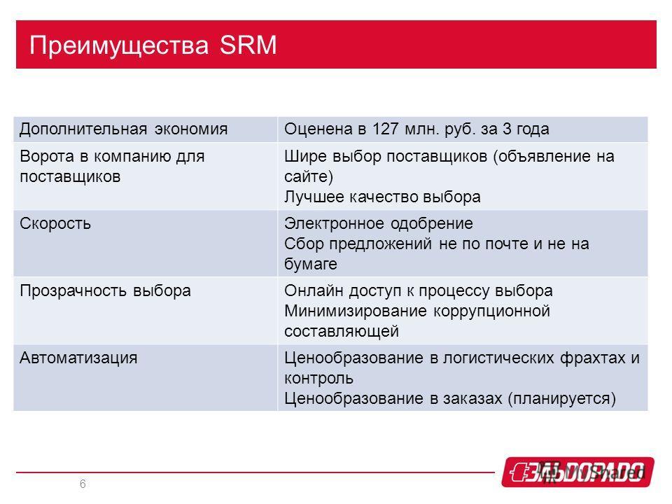 Преимущества SRM 6 Дополнительная экономияОценена в 127 млн. руб. за 3 года Ворота в компанию для поставщиков Шире выбор поставщиков (объявление на сайте) Лучшее качество выбора СкоростьЭлектронное одобрение Сбор предложений не по почте и не на бумаг