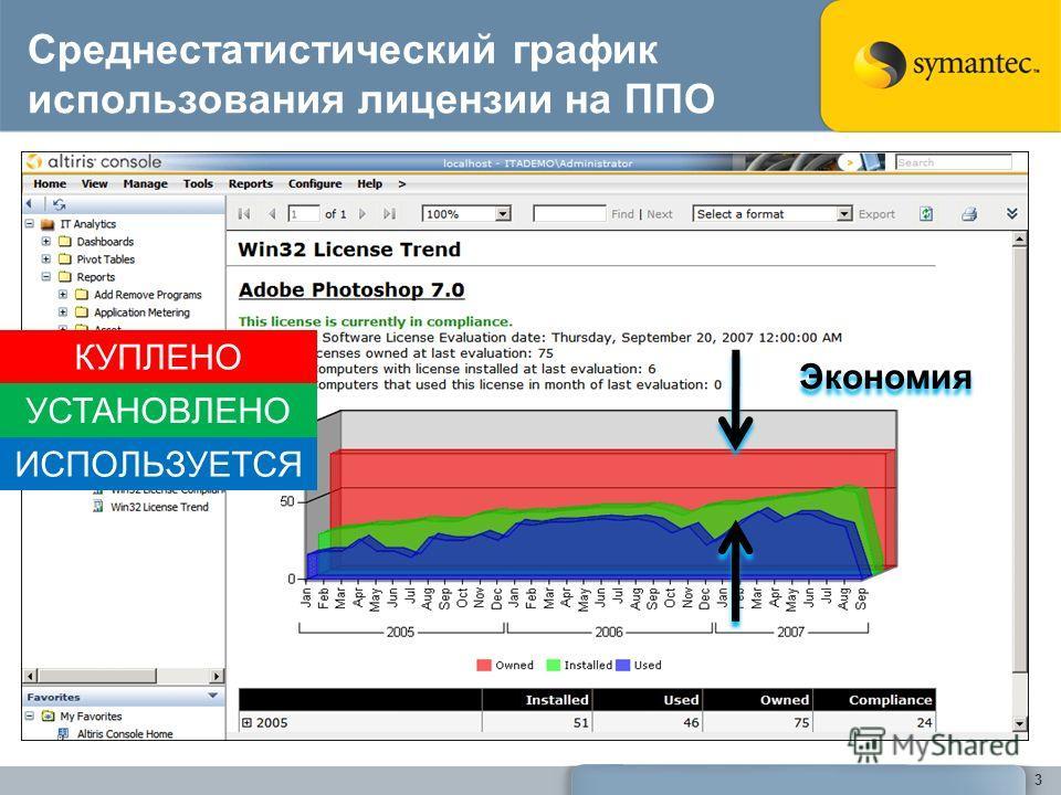 Среднестатистический график использования лицензии на ППО 3 КУПЛЕНО УСТАНОВЛЕНО ИСПОЛЬЗУЕТСЯ Экономия