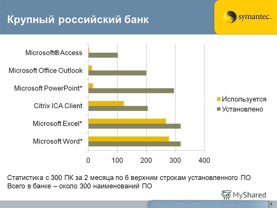 Крупный российский банк 4 Статистика с 300 ПК за 2 месяца по 6 верхним строкам установленного ПО Всего в банке – около 300 наименований ПО