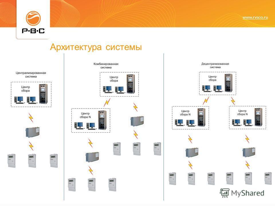 www.rvsco.ru Архитектура системы