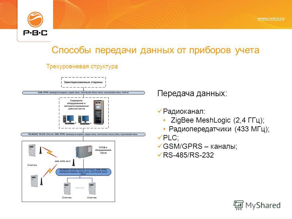 www.rvsco.ru Способы передачи данных от приборов учета Трехуровневая структура Передача данных: Радиоканал: ZigBee MeshLogic (2,4 ГГц); Радиопередатчики (433 МГц); PLC; GSM/GPRS – каналы; RS-485/RS-232