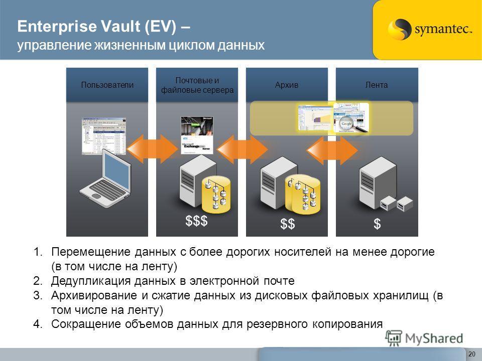 Enterprise Vault (EV) – управление жизненным циклом данных 20 Пользователи Почтовые и файловые сервера Архив Лента $$$ $$$ 1.Перемещение данных с более дорогих носителей на менее дорогие (в том числе на ленту) 2.Дедупликация данных в электронной почт