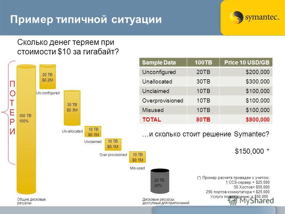Общие дисковые ресурсы Пример типичной ситуации Сколько денег теряем при стоимости $10 за гигабайт? 20 TB 20% 100 TB 100% …и сколько стоит решение Symantec? $150,000 * (*) Пример расчета приведен с учетом: 1 CCS-сервер = $25,000 50 Хостов= $50,000 25