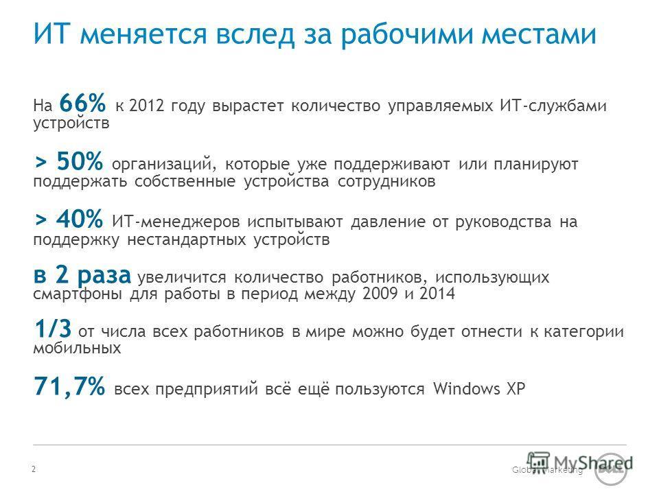 Global Marketing ИТ меняется вслед за рабочими местами На 66% к 2012 году вырастет количество управляемых ИТ-службами устройств > 50% организаций, которые уже поддерживают или планируют поддержать собственные устройства сотрудников > 40% ИТ-менеджеро