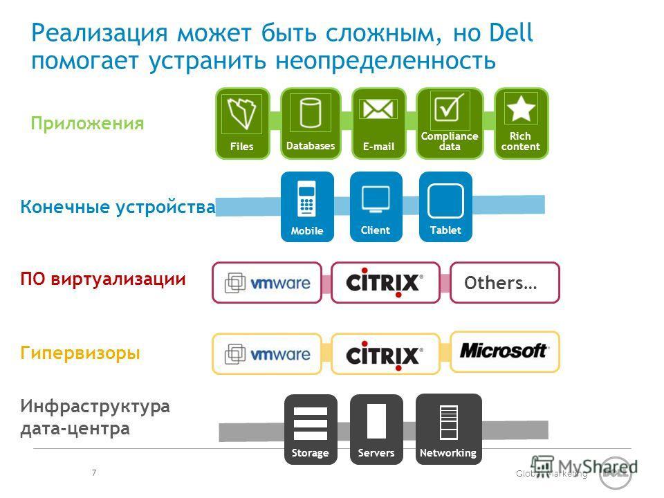 Global Marketing Реализация может быть сложным, но Dell помогает устранить неопределенность 7 Mobile Client Networking Servers Storage Гипервизоры ПО виртуализации Tablet Конечные устройства Инфраструктура дата-центра Files Databases E-mail Complianc