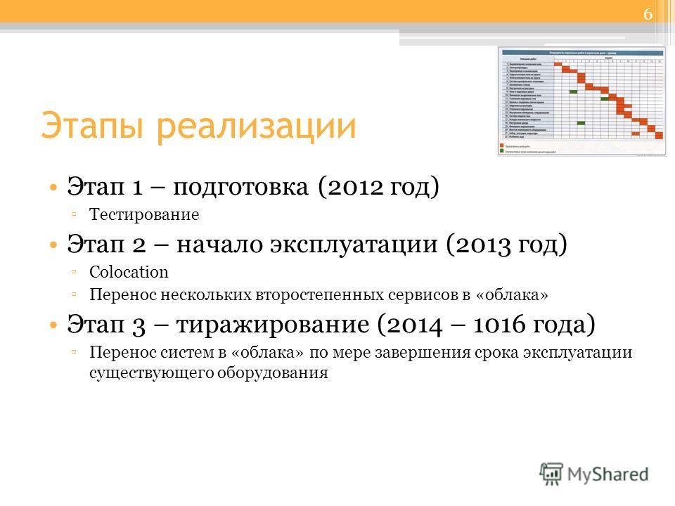 Этапы реализации Этап 1 – подготовка (2012 год) Тестирование Этап 2 – начало эксплуатации (2013 год) Colocation Перенос нескольких второстепенных сервисов в «облака» Этап 3 – тиражирование (2014 – 1016 года) Перенос систем в «облака» по мере завершен
