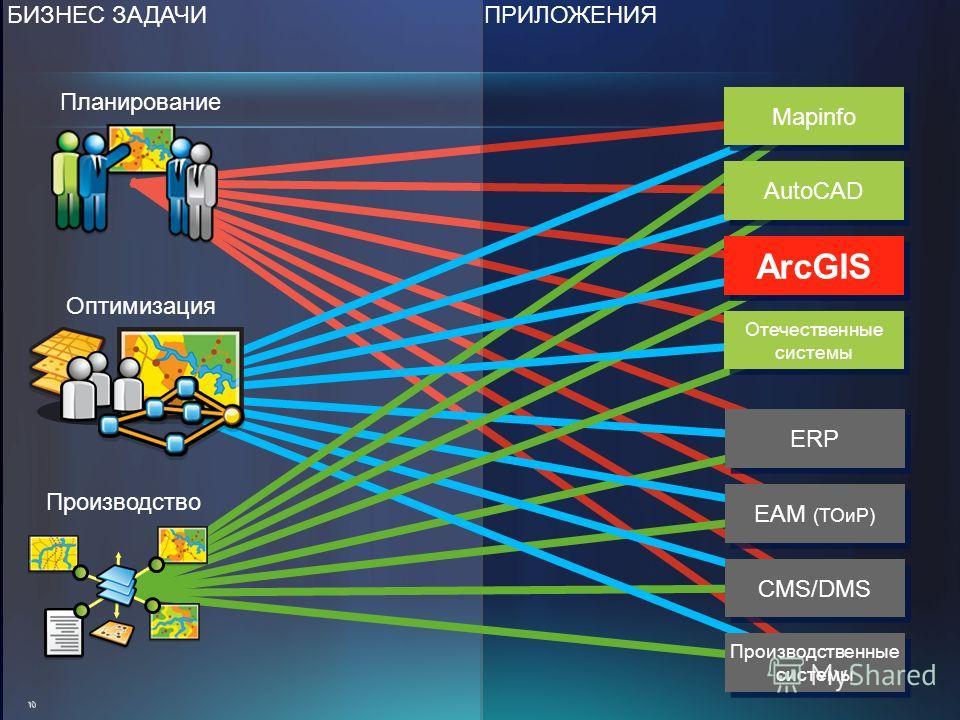 БИЗНЕС ЗАДАЧИПРИЛОЖЕНИЯ10 ERP EAM (ТОиР) CMS/DMS Производственные системы Mapinfo AutoCAD ArcGIS Отечественные системы Планирование Оптимизация Производство ArcGIS ArcGIS