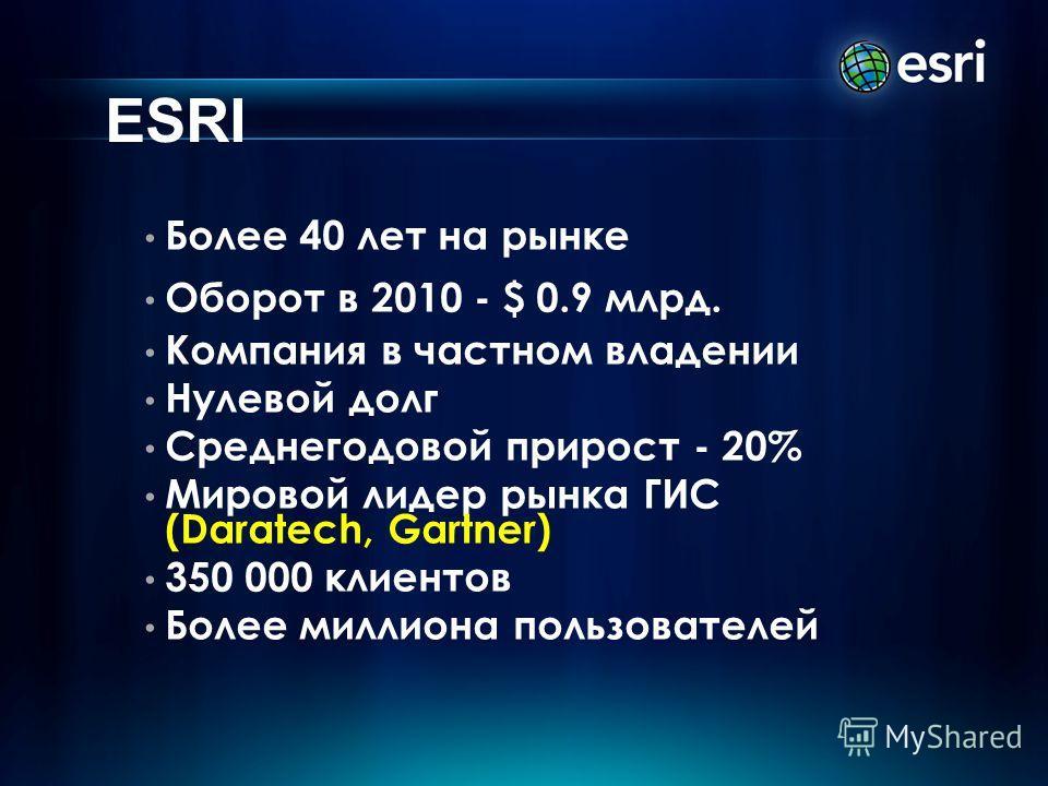 ESRI Более 40 лет на рынке Оборот в 2010 - $ 0.9 млрд. Компания в частном владении Нулевой долг Среднегодовой прирост - 20% Мировой лидер рынка ГИС (Daratech, Gartner) 350 000 клиентов Более миллиона пользователей