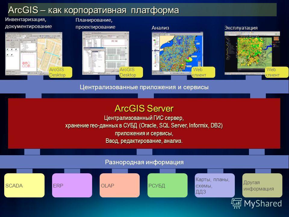 SCADAERPOLAPРСУБД Карты, планы, схемы, ДДЗ Другая информация ArcGIS Server Централизованный ГИС сервер, хранение гео-данных в СУБД (Oracle, SQL Server, Informix, DB2) приложения и сервисы, Ввод, редактирование, анализ. ArcGIS Server Централизованный