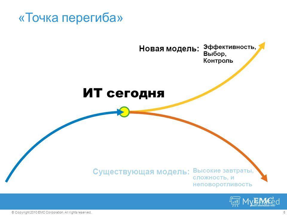 5© Copyright 2010 EMC Corporation. All rights reserved. ИТ сегодня Эффективность, Выбор, Контроль Новая модель: Высокие завтраты, сложность, и неповоротливость Существующая модель: «Точка перегиба»