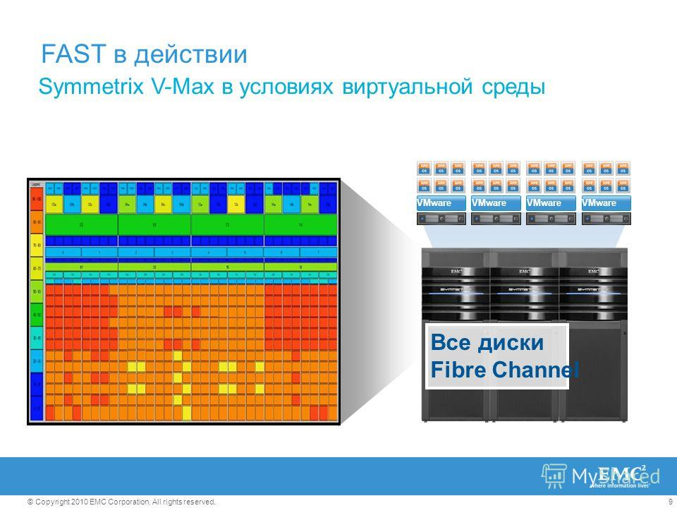9© Copyright 2010 EMC Corporation. All rights reserved. FAST в действии Symmetrix V-Max в условиях виртуальной среды VMware Все диски Fibre Channel