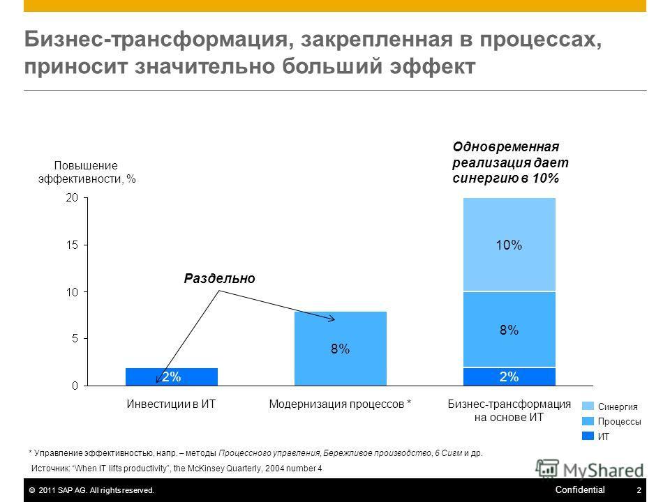 ©2011 SAP AG. All rights reserved.2 Confidential 2% 8% Повышение эффективности, % 10% 8% Бизнес-трансформация на основе ИТ Модернизация процессов *Инвестиции в ИТ Бизнес-трансформация, закрепленная в процессах, приносит значительно больший эффект * У