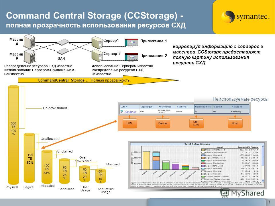 3 Command Central Storage (ССStorage) - полная прозрачность использования ресурсов СХД Неиспользуемые ресурсы LUNDevice Lost LUN Host Logical Unallocated 150 TB 50% Allocated Unclaimed 100 TB 33% Consumed Over provisioned 80 TB 26 % Application Usage