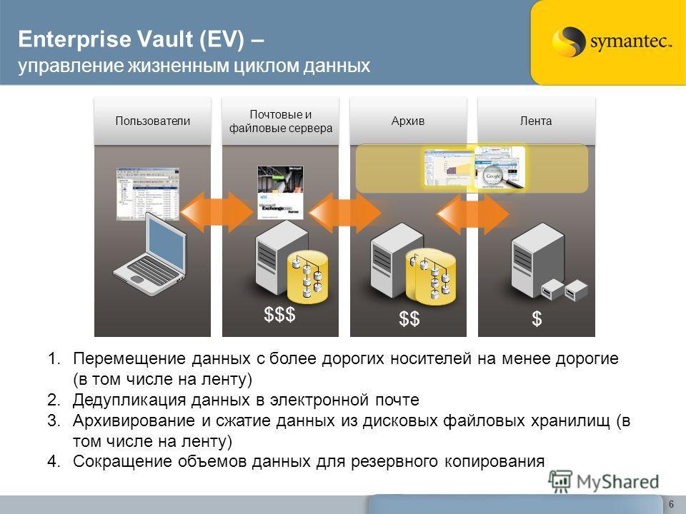 Enterprise Vault (EV) – управление жизненным циклом данных 6 Пользователи Почтовые и файловые сервера Архив Лента $$$ $$$ 1.Перемещение данных с более дорогих носителей на менее дорогие (в том числе на ленту) 2.Дедупликация данных в электронной почте