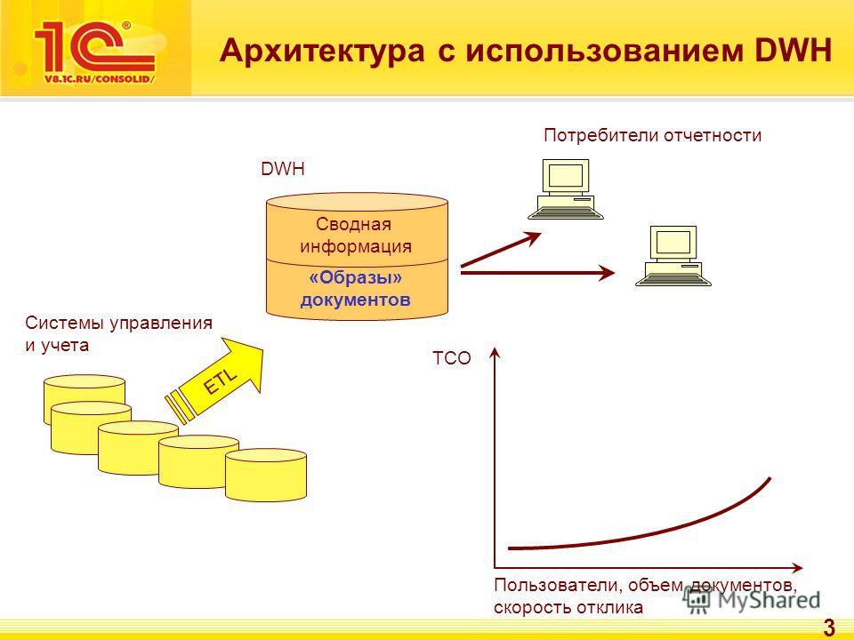 3 «Образы» документов Архитектура с использованием DWH Сводная информация DWH Потребители отчетности ETL Системы управления и учета TCO Пользователи, объем документов, скорость отклика
