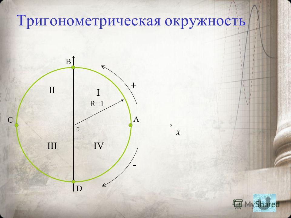 Тригонометрическая окружность 0 x R=1 I II IIIIV A B C D + -