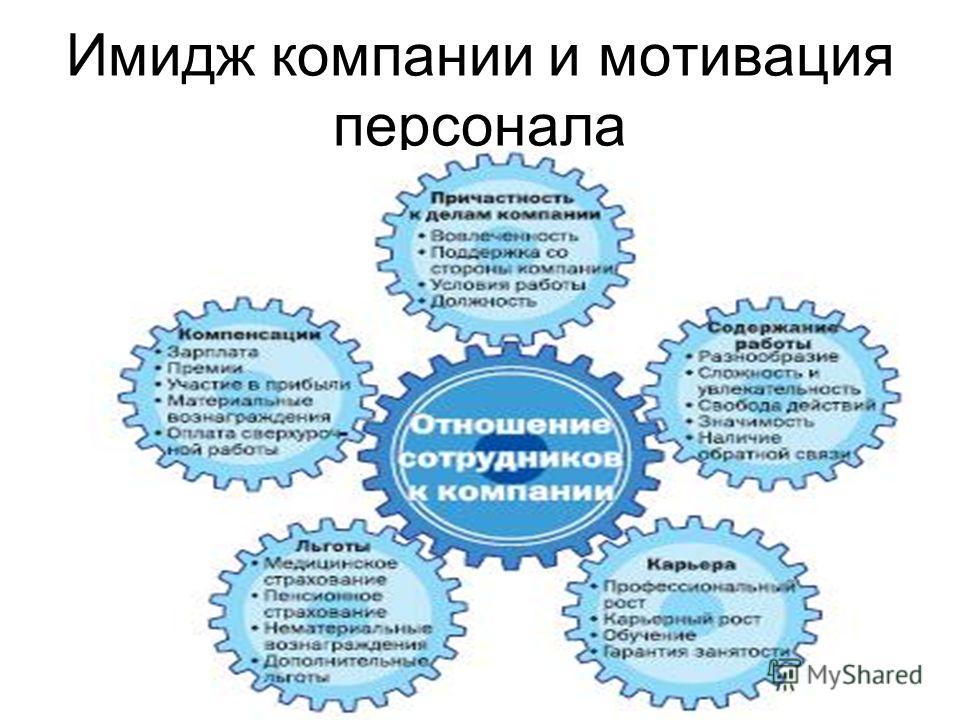 Имидж компании и мотивация персонала