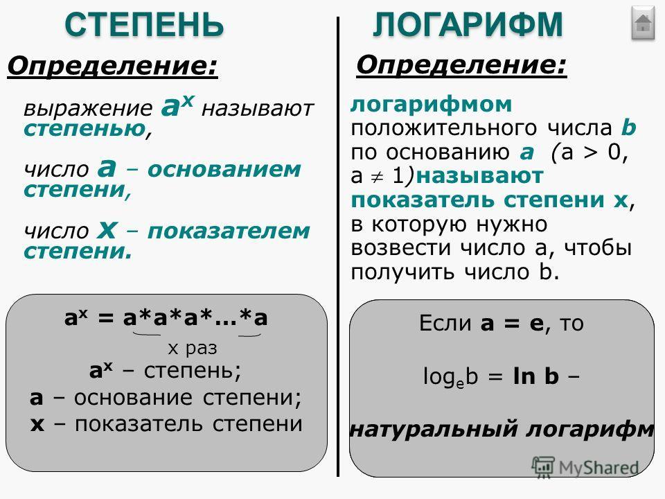 СТЕПЕНЬ Определение: выражение а х называют степенью, число а – основанием степени, число х – показателем степени. а х = а*а*а*…*а а х – степень; а – основание степени; х – показатель степени х разЛОГАРИФМ Определение: логарифмом положительного числа