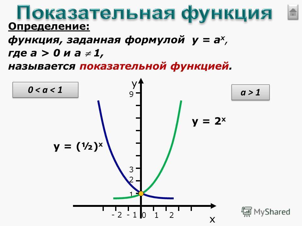 Определение: функция, заданная формулой у = ах,ах, где а > 0 и а 1, называется показательной функцией. у х 012 - 1- 2 1 2 3 9 a > 1 у = 2 х 0 < a < 1 у = (½) х
