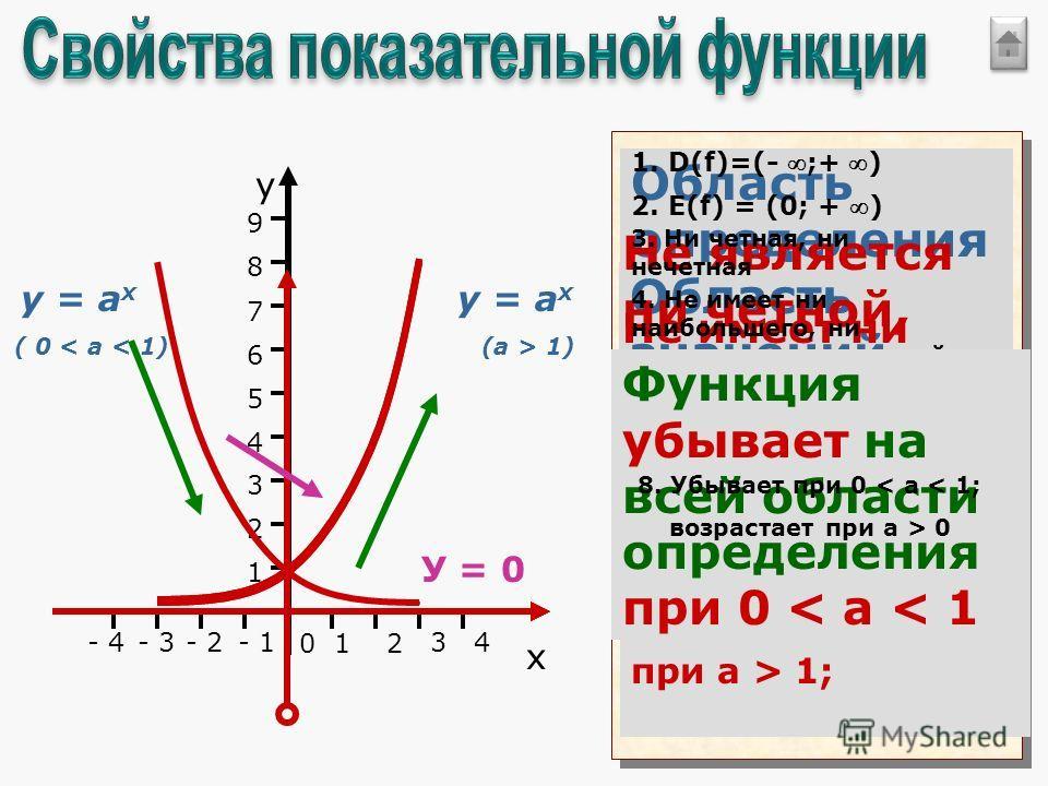 у х 012 - 1- 2 1 2 3 9 4 5 6 7 8 34- 3- 4 у = а х (a > 1) у = а х ( 0 < a < 1) Область определения функции: D(f)=(- ;+ ) 1. D(f)=(- ;+ ) 2. Е(f) = (0; + ) Область значений функции: Е(f)=(0;+ ) Не является ни четной, ни нечетной 3. Ни четная, ни нечет
