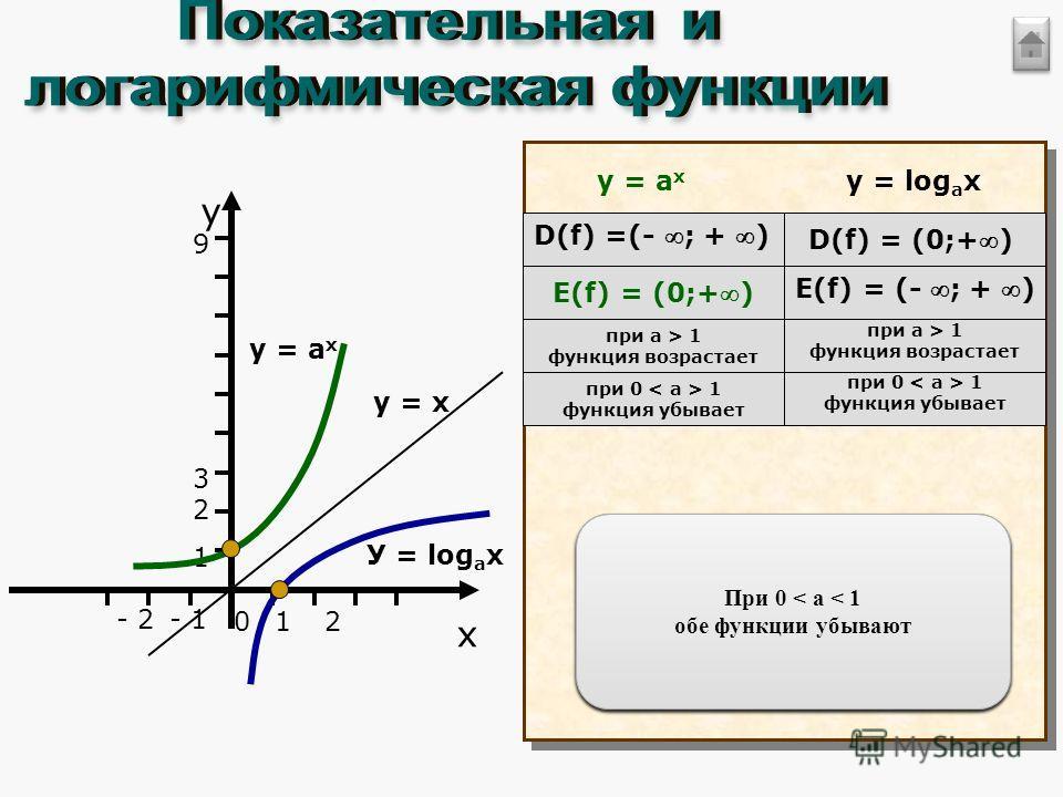 Область определения показательной функции D(f) = (- ;+ ) Область значений логарифмической функции Е(f) = (- ;+ ) Область определения показательной функции D(f) = (- ;+ ) Область значений логарифмической функции Е(f) = (- ;+ ) D(f) =(- ; + ) E(f) = (-