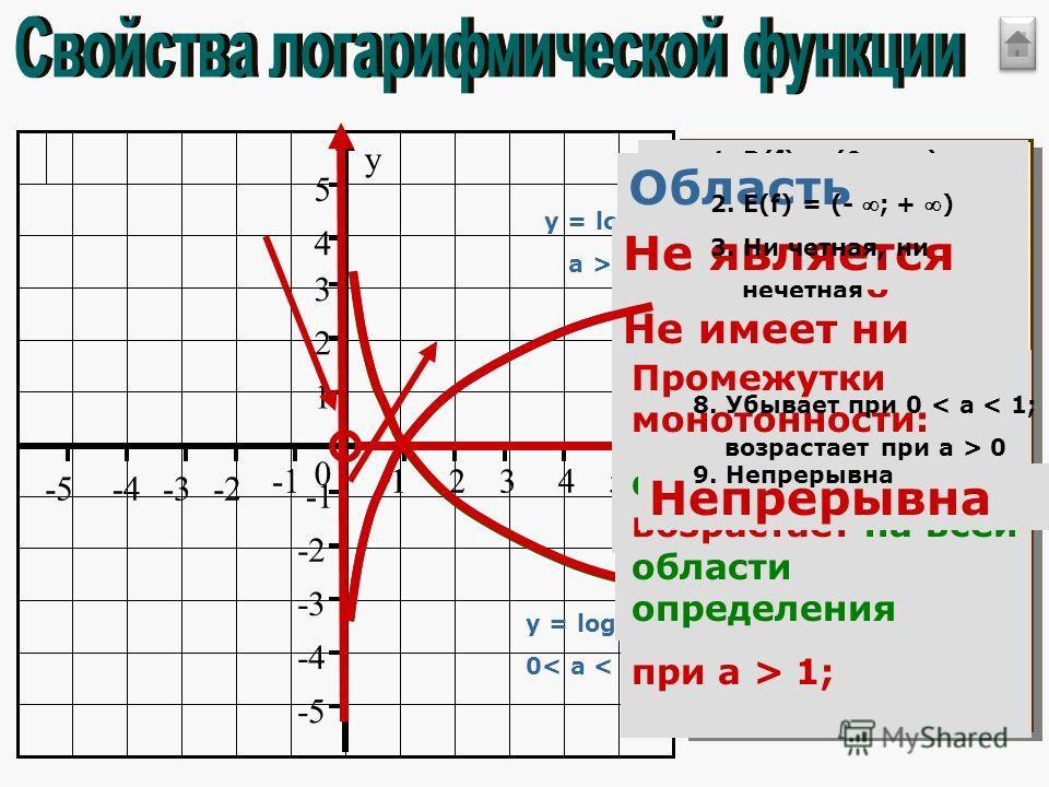 a > 1 y = log a x 0< a < 1 Область определения функции: D(f)=(0;+ ) 1. D(f) = (0; + ) Область значений функции: E(f)=(- ;+ ) 2. E(f) = (- ; + ) Не является ни четной, ни нечетной 3. Ни четная, ни нечетная 4. Не имеет ни наибольшего, ни наименьшего зн
