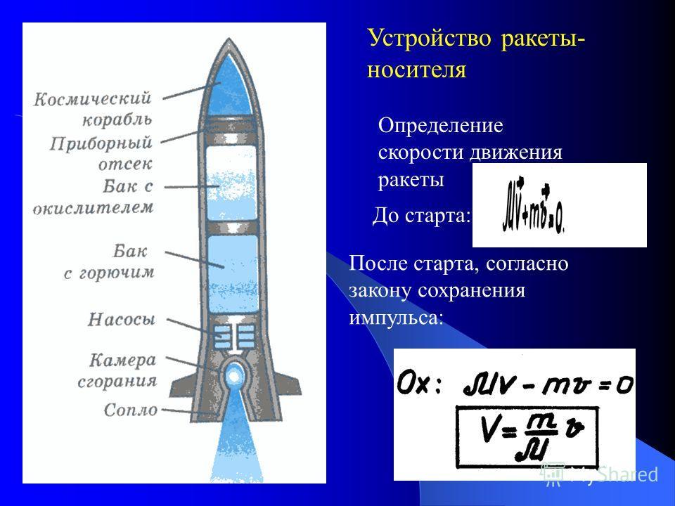 Устройство ракеты- носителя Определение скорости движения ракеты До старта: После старта, согласно закону сохранения импульса: